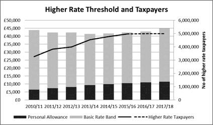 HRT graph