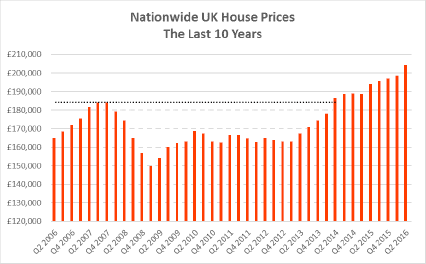 house-prices-2006-16
