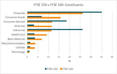 What is the 'FTSE'?