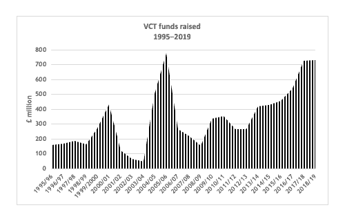 Graph shows VCT funds at a peak