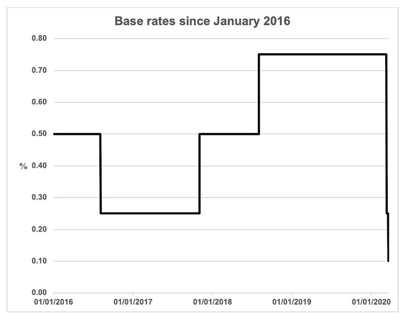 Bank of England base rates since January 2016